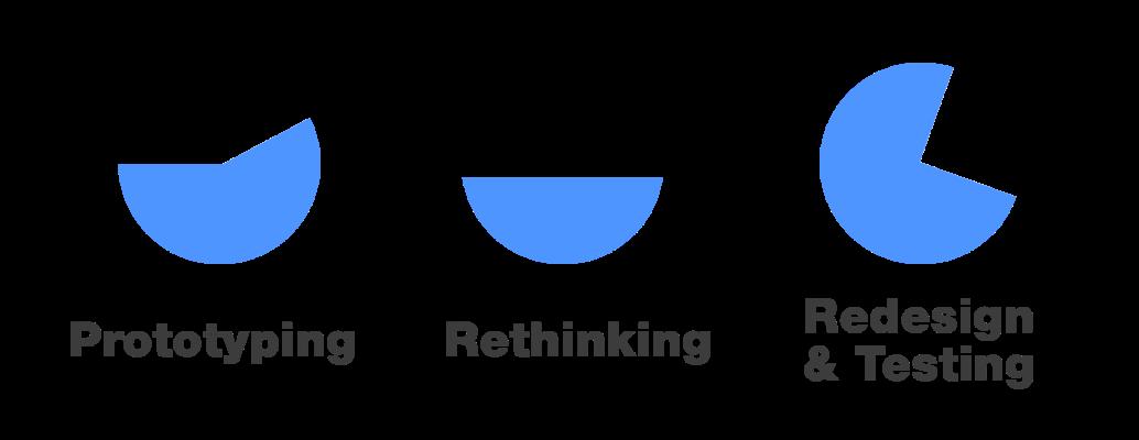 Prototyping. Rethinking. Redesign, Testing